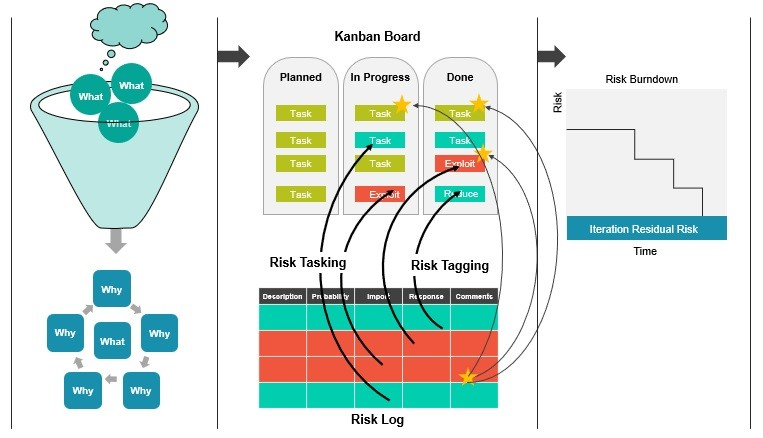 Differences Between Scrum and Kanban