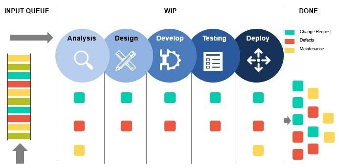 what is agile kanban