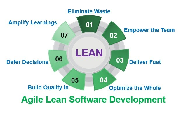 Ganz und zu Extrem Lean Software Development | 7 principles of Lean Software Development #WT_55