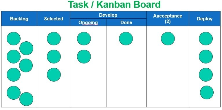 Agile Kanban Software Development