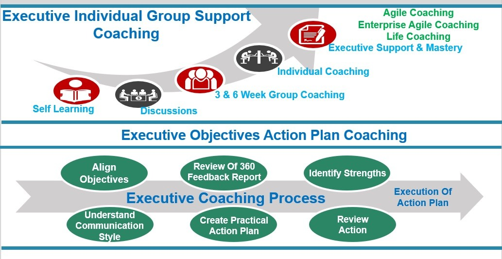 Whats The Difference Between Executive And Life Coaching >> What Coaching Is What Coaching Is Not When Should It Take Place